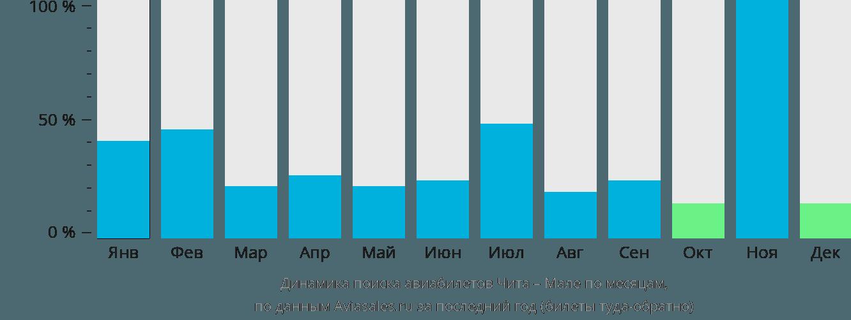 Динамика поиска авиабилетов из Читы в Мале по месяцам