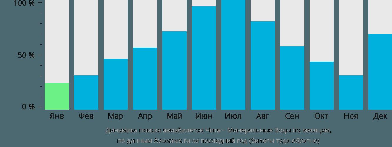 Динамика поиска авиабилетов из Читы в Минеральные воды по месяцам