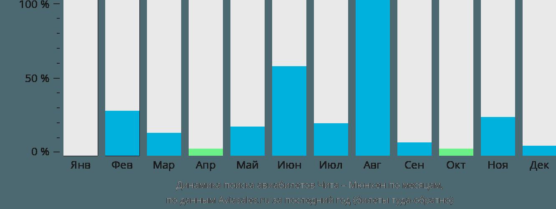 Динамика поиска авиабилетов из Читы в Мюнхен по месяцам