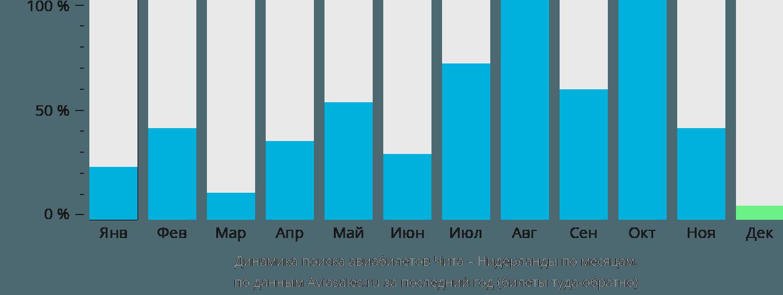 Динамика поиска авиабилетов из Читы в Нидерланды по месяцам