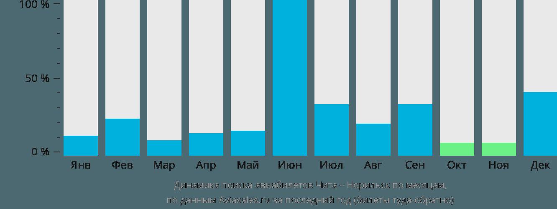 Динамика поиска авиабилетов из Читы в Норильск по месяцам