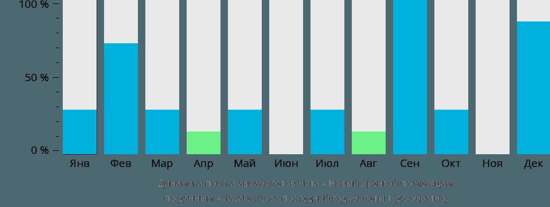 Динамика поиска авиабилетов из Читы в Новый Уренгой по месяцам