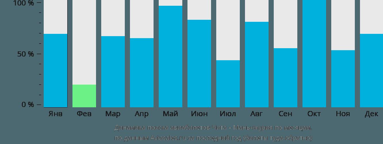 Динамика поиска авиабилетов из Читы в Маньчжурию по месяцам