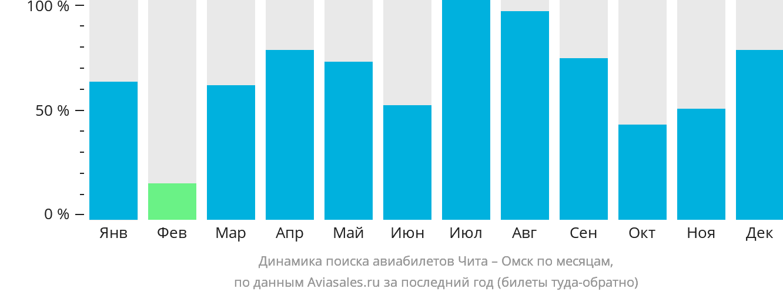 Динамика поиска авиабилетов из Читы в Омск по месяцам
