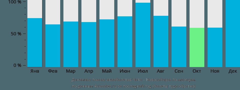 Динамика поиска авиабилетов из Читы в Новосибирск по месяцам