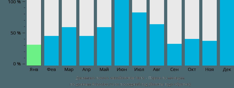 Динамика поиска авиабилетов из Читы в Париж по месяцам