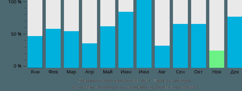 Динамика поиска авиабилетов из Читы в Пермь по месяцам
