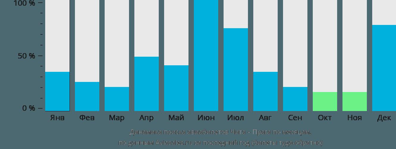 Динамика поиска авиабилетов из Читы в Прагу по месяцам