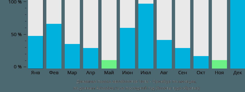 Динамика поиска авиабилетов из Читы в Оренбург по месяцам