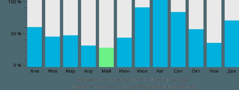 Динамика поиска авиабилетов из Читы в Россию по месяцам