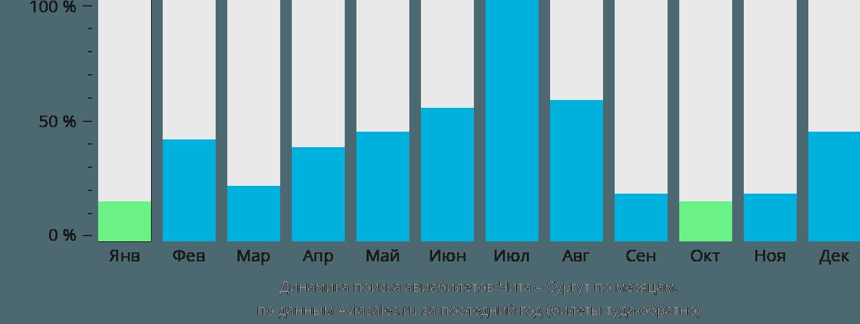 Динамика поиска авиабилетов из Читы в Сургут по месяцам
