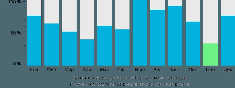 Динамика поиска авиабилетов из Читы в Хошимин по месяцам