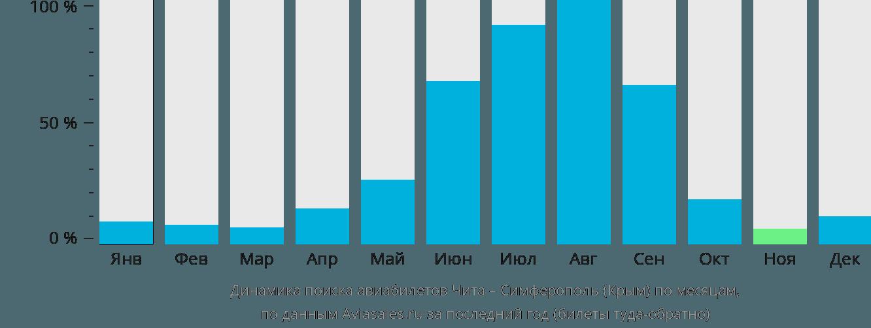 Динамика поиска авиабилетов из Читы в Симферополь по месяцам