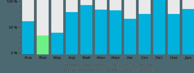 Динамика поиска авиабилетов из Читы в Санью по месяцам