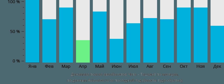Динамика поиска авиабилетов из Читы в Ташкент по месяцам