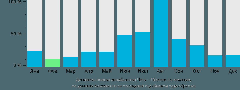 Динамика поиска авиабилетов из Читы в Тбилиси по месяцам
