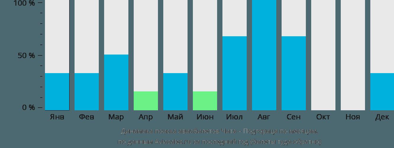 Динамика поиска авиабилетов из Читы в Подгорицу по месяцам