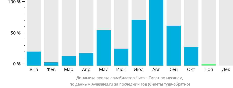 Динамика поиска авиабилетов из Читы в Тиват по месяцам