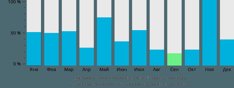 Динамика поиска авиабилетов из Читы в Тюмень по месяцам