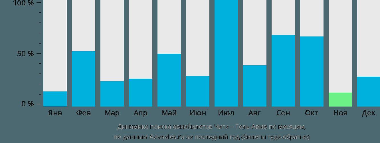Динамика поиска авиабилетов из Читы в Тель-Авив по месяцам