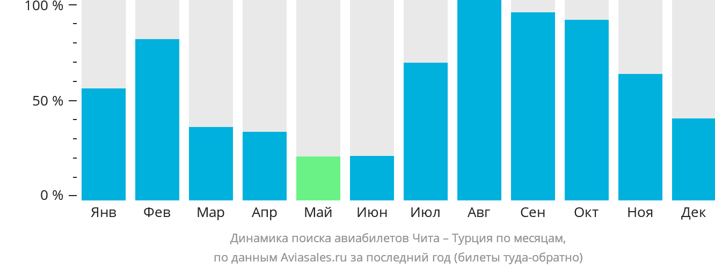 Динамика поиска авиабилетов из Читы в Турцию по месяцам