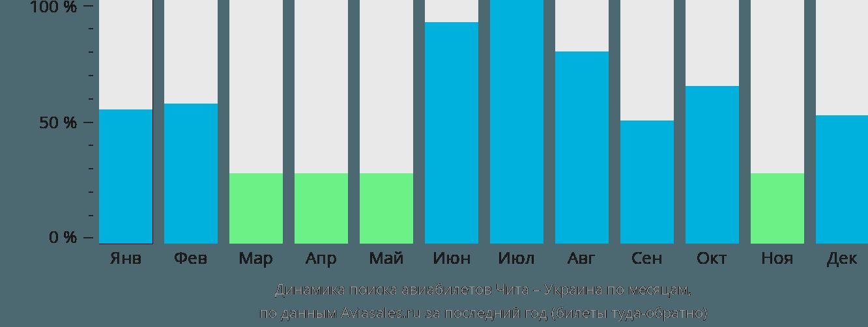 Динамика поиска авиабилетов из Читы в Украину по месяцам