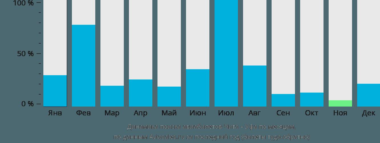 Динамика поиска авиабилетов из Читы в Уфу по месяцам