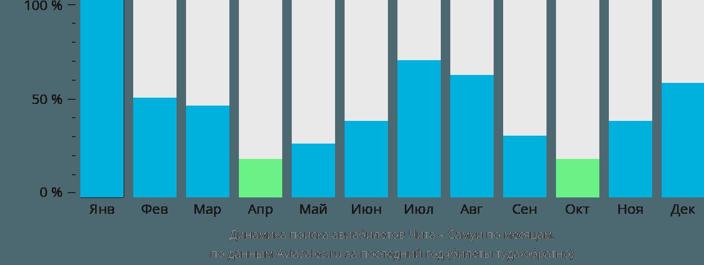 Динамика поиска авиабилетов из Читы на Самуи по месяцам