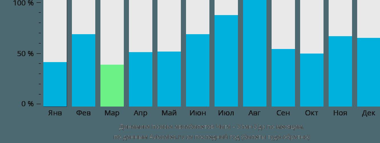 Динамика поиска авиабилетов из Читы в Улан-Удэ по месяцам