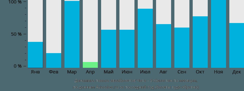 Динамика поиска авиабилетов из Читы в Узбекистан по месяцам