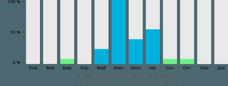 Динамика поиска авиабилетов из Читы в Варну по месяцам