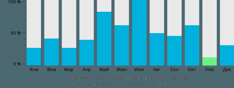 Динамика поиска авиабилетов из Читы в Волгоград по месяцам