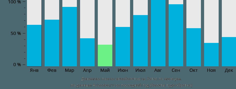 Динамика поиска авиабилетов из Хатая по месяцам