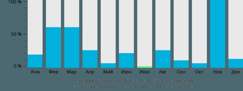 Динамика поиска авиабилетов из Хатая в Москву по месяцам