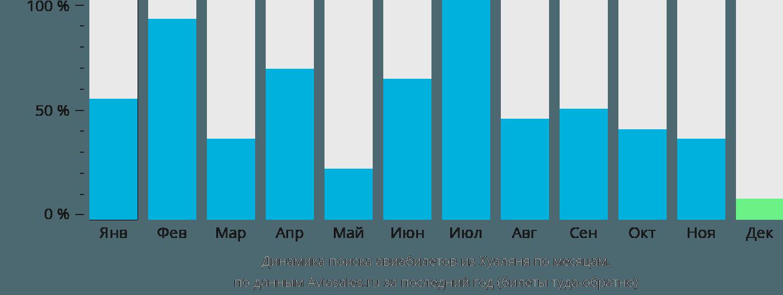 Динамика поиска авиабилетов из Хуаляня по месяцам