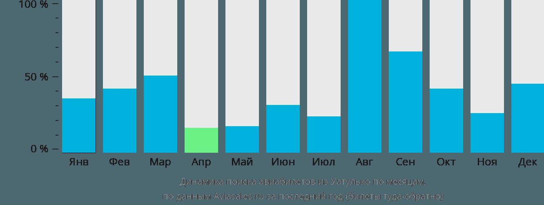 Динамика поиска авиабилетов из Уатулько по месяцам
