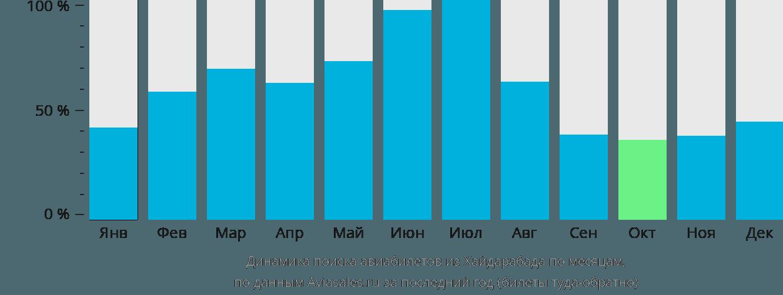 Динамика поиска авиабилетов из Хайдарабада по месяцам