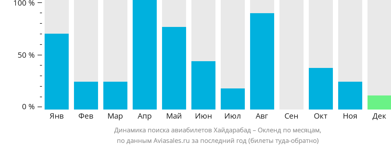 Динамика поиска авиабилетов из Хайдарабада в Окленд по месяцам