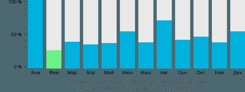 Динамика поиска авиабилетов из Хайдарабада в Ахмадабад по месяцам