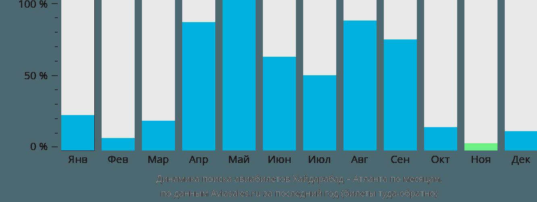 Динамика поиска авиабилетов из Хайдарабада в Атланту по месяцам