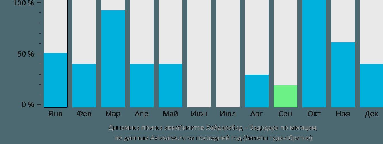 Динамика поиска авиабилетов из Хайдарабада в Вадодару по месяцам