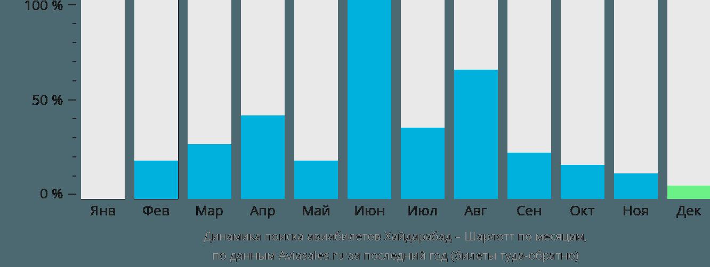 Динамика поиска авиабилетов из Хайдарабада в Шарлотт по месяцам