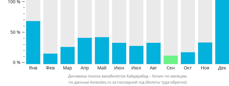 Динамика поиска авиабилетов из Хайдарабада в Кочин по месяцам