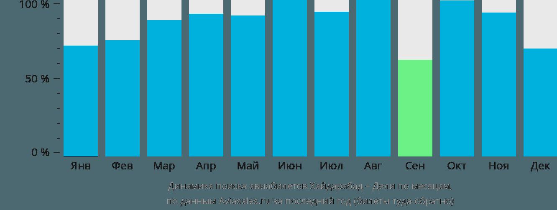 Динамика поиска авиабилетов из Хайдарабада в Дели по месяцам
