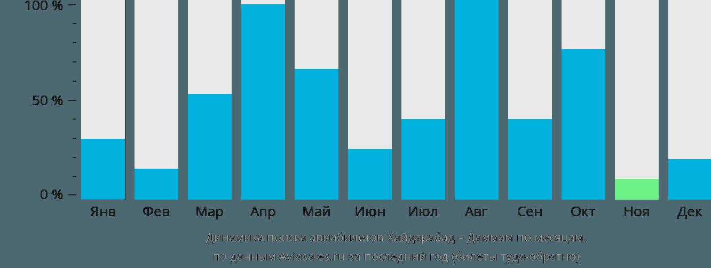 Динамика поиска авиабилетов из Хайдарабада в Даммам по месяцам