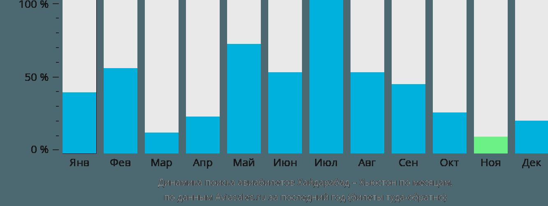 Динамика поиска авиабилетов из Хайдарабада в Хьюстон по месяцам