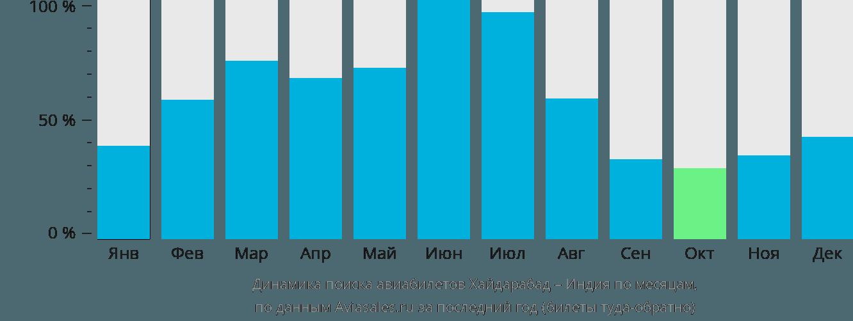 Динамика поиска авиабилетов из Хайдарабада в Индию по месяцам