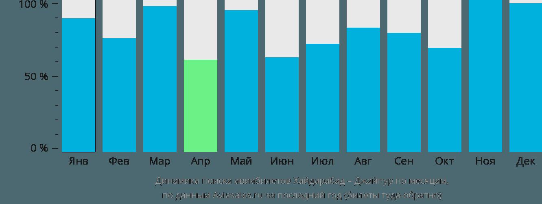 Динамика поиска авиабилетов из Хайдарабада в Джайпур по месяцам