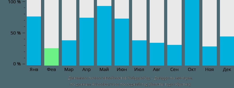 Динамика поиска авиабилетов из Хайдарабада в Джидду по месяцам