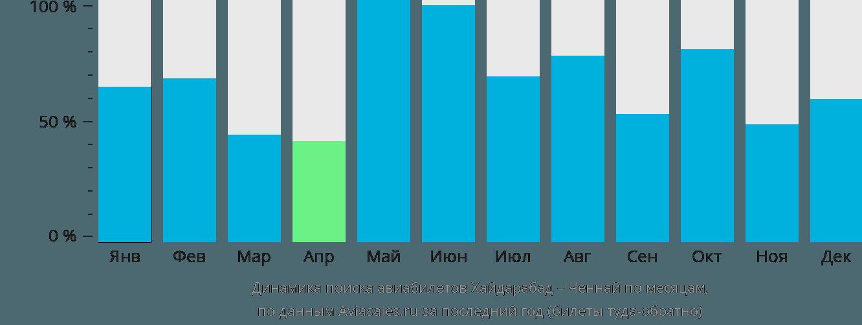 Динамика поиска авиабилетов из Хайдарабада в Ченнай по месяцам